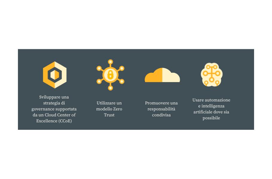 Sicurezza informatica aziendale: i pericoli con l'avvento del cloud