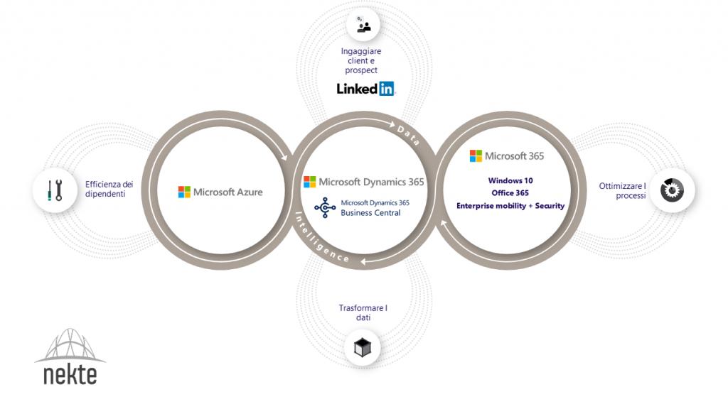 Perchè scegliere Microsoft Dynamics Business Central